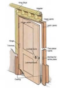 Prehung Interior Door Sizes Interior Door Jamb Sessio Continua Interior Designs