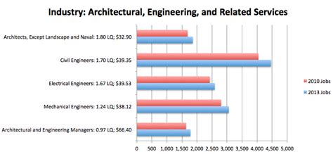 architect vs civil engineer who is better house plans and design architectural design vs engineering