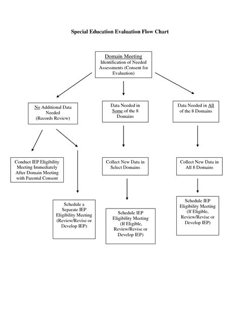 iep flowchart 9 best images of current iep process flow chart iep