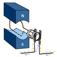 induction generator nedir applications of induction generators and motors