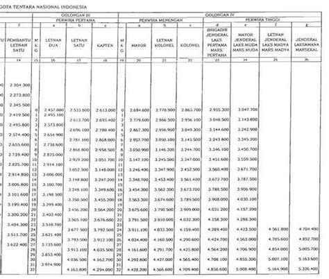 tabel daftar gaji pokok anggota tni tentara nasional indonesia tahun pp no 35 tahun 2014 tentang daftar gaji tni terbaru april