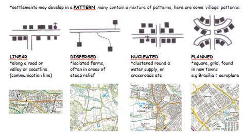 Settlement Pattern Types | smilesthesmiley smilesgeogblog