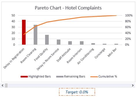 diagramme de pareto excel how to make a pareto chart in excel static interactive