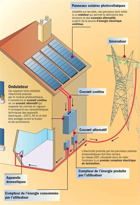 les les solaires dossier lumi 232 re sur le photovolta 239 que et les panneaux