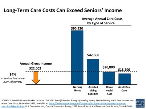 term care costs can exceed seniors income the