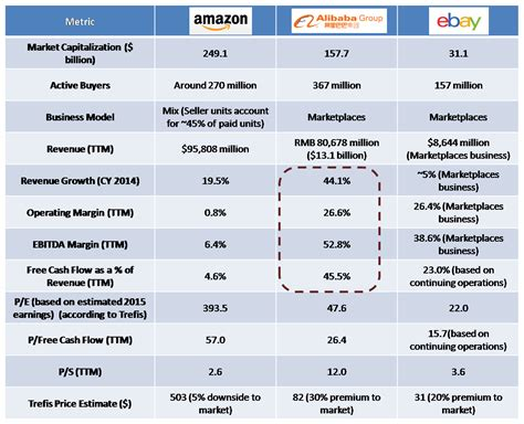 ebay shares a comparative look at the valuation of amazon alibaba and