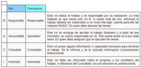 informacion sobre la asignacion matrices en gerencia estrat 233 gica monografias com