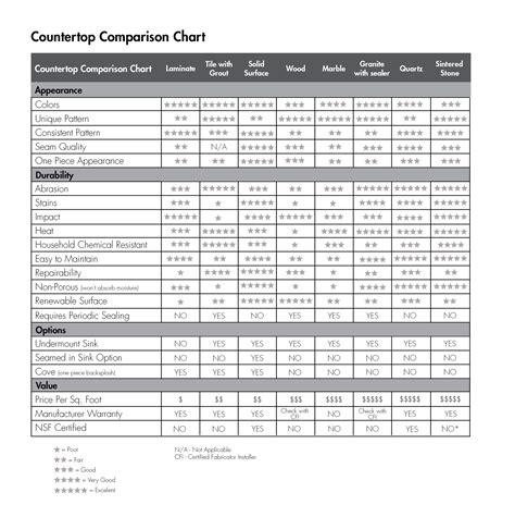 allen roth countertop comparison chart
