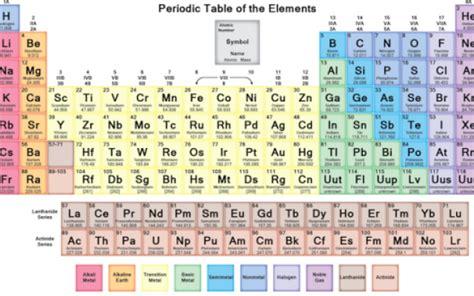 tavolo periodica ripasso di chimica la tavola periodica la tavola