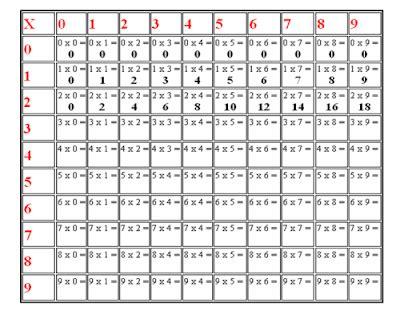 tavola pitagorica cinese didattica matematica scuola primaria la tabellina 2