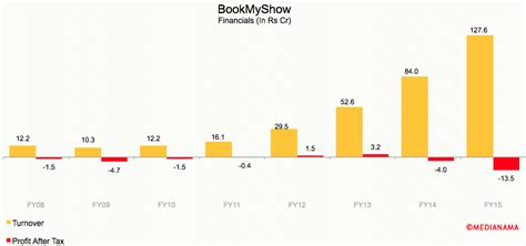 bookmyshow queries bookmyshow business model all about bookmyshow myonlineca
