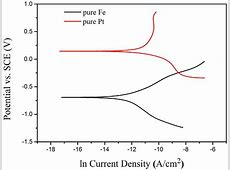 The natural logarithm Tafel curves of pure iron and pure ... Feilong And Tao