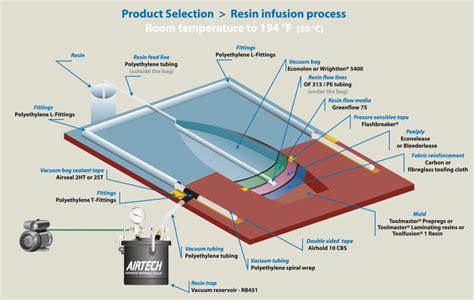Vacuum Vaccum Resin Infusion Airtech Global
