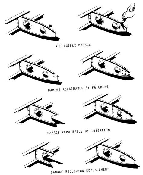 Classification Of Damage