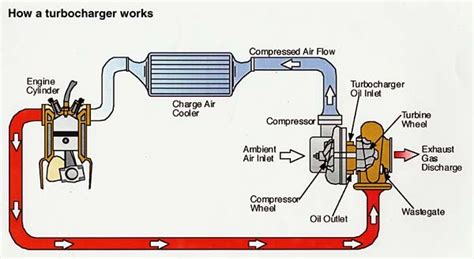 how do layout engines work wanting to boost your d series check here page 2