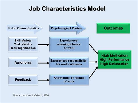 job design adalah pdf applying job characteristics model to a team youtube