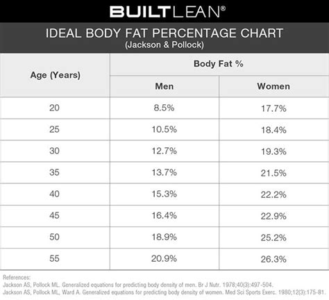 healthy fats range ideal percentage chart how lean should you be