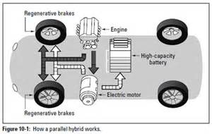 Electric Car Engine How It Works Auto Repair Flex Fuel And Parallel Hybrid Cars