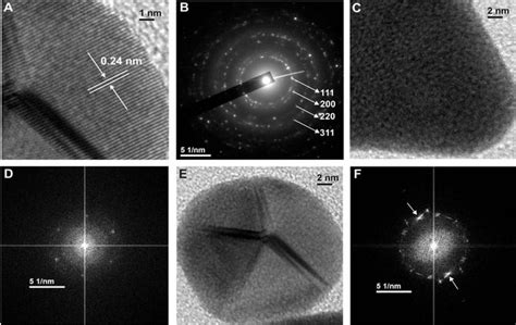 pattern gold nanoparticles biological synthesis of colloidal gold nanoprisms using