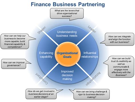 How To Finance An International Mba by Develop Global Finance Business Partnering