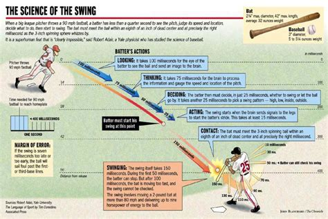 physics of a baseball swing troubleshooting baseball hitting timing is not always the
