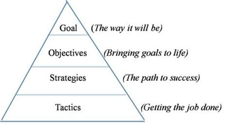 goal pyramid template george skaff s june 2010