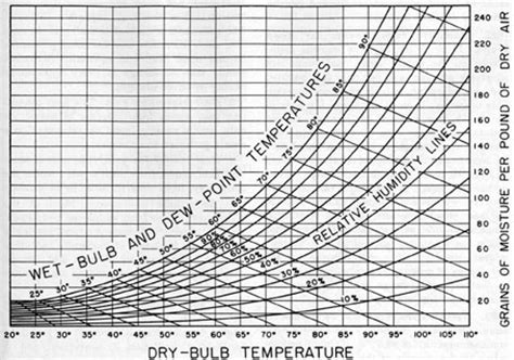 psychrometric tables for obtaining the vapor pressure relative humidity and temperature of the dew point from readings of the and bulb thermometers classic reprint books submarine refrigeration and air conditioning systems