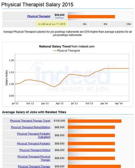 therapist outlook pt salary applecool info