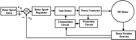switched reluctance motor drives modeling simulation analysis design and applications industrial electronics books speed switched reluctance motor carspart