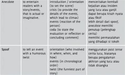 contoh teks biography dalam bahasa inggris contoh memo jenis teks genre bahasa inggris m ahkam a