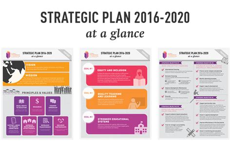 Strategic Plan 2016 2020 Global Partnership For Education 2020 Vision Ppt Template Free