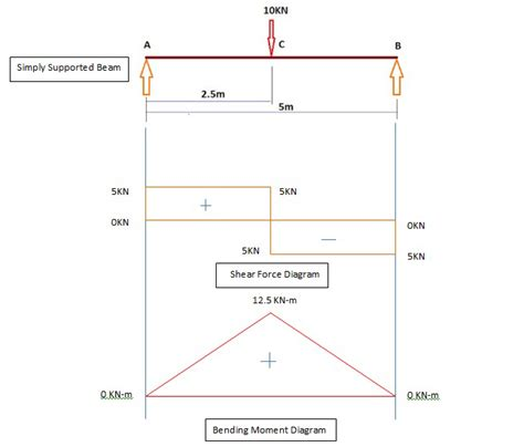 bending moment diagram march 2013 techno genome the gene of civil engineering