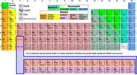 tavola periodica degli elementi con numero di ossidazione cosa 232 l arsenico l impiego curiosit 224 storiche