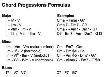 guiter formula picture chord progression formulas music pinterest guitars