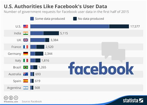 php date format like facebook chart u s authorities like facebook s user data statista