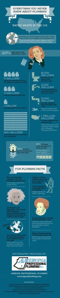 bathroom facts 1000 images about plumbing facts on pinterest plumbing