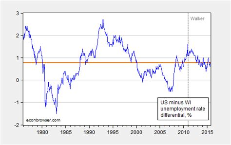 unemployment wisconsin how many weeks 2015 wisconsin is moving in right direction econbrowser
