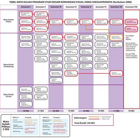 silabus desain komunikasi visual itb tentang desain komunikasi visual desain komunikasi visual