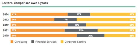 Insead Mba Employment Report by Insead Posts Strong 2014 Report Page 2 Of 2