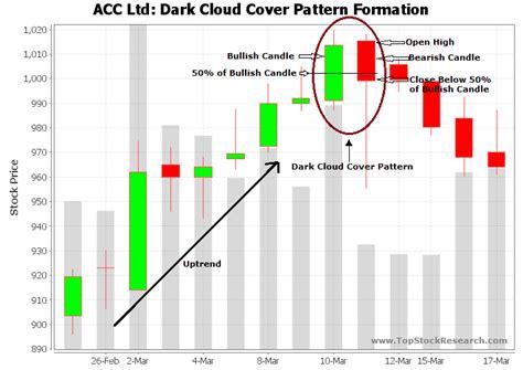 Candlestick Pattern Dark Cloud Cover | tutorial on dark cloud cover candlestick pattern