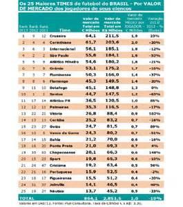 times brasileiros que mais gastaram em 2016 veja a coloca 231 227 o do vasco entre os clubes mais valiosos do