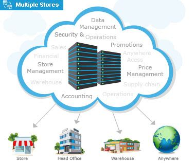 Cloud Store web based pos point of sale software for multi store