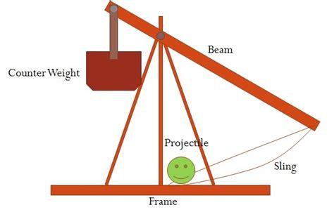 diagram of a trebuchet physics 111 fundamental physics i physics of a trebuchet