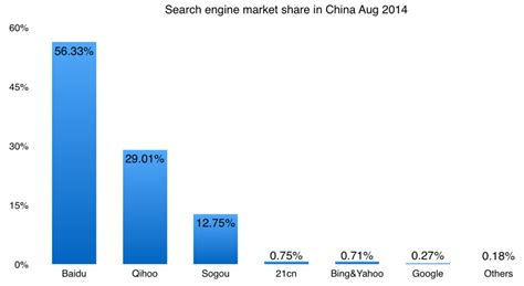 Japan Search Engine Search Engine Market In Apac September 2015