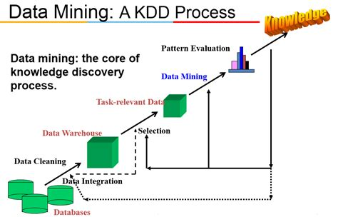 pattern definition in data mining data mining 4 pattern discovery in data mining 5 3 spade