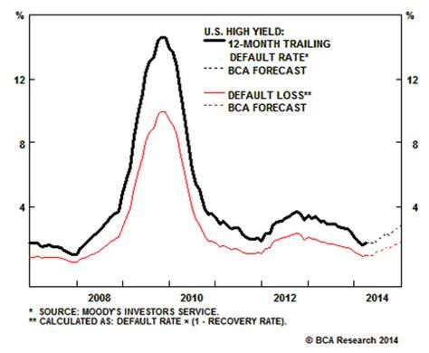 bca rate mish s global economic trend analysis maximum overweight
