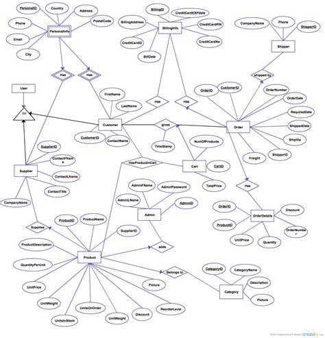 er diagram for website e commerce database entity relationship diagram creately