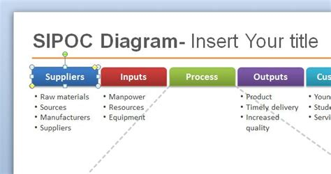 sipoc diagram visio free sipoc powerpoint template for six sigma