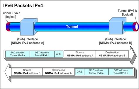 linux tunnel ipv6 to ipv4