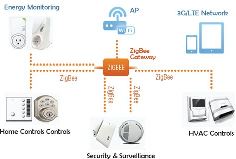 liseng technology ltd 利成科技有限公司 zigbee